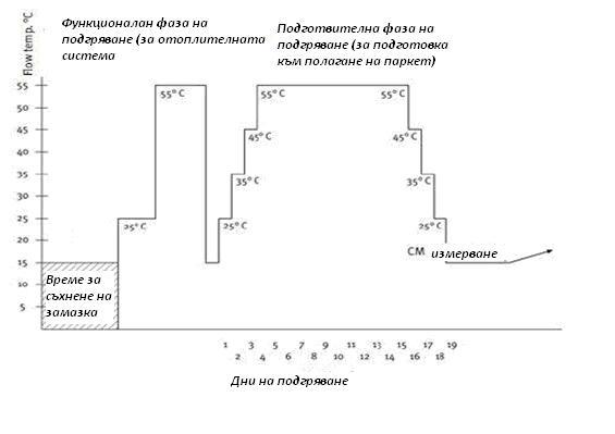 Схема на подгряване